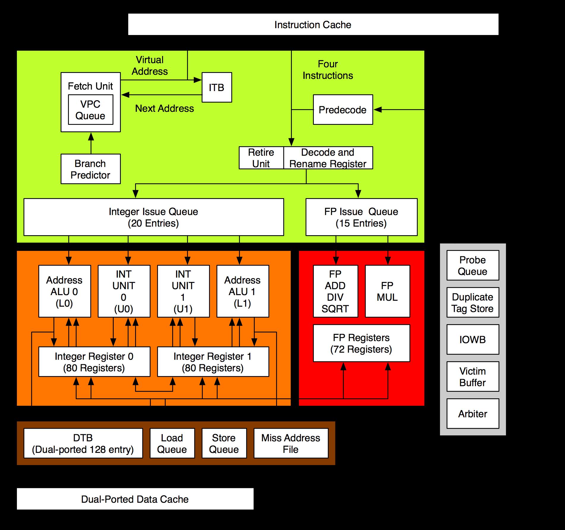 Schemat blokowy procesora Alpha 21264.